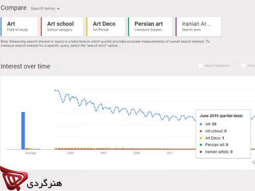 google trends results for art honargardi 2016